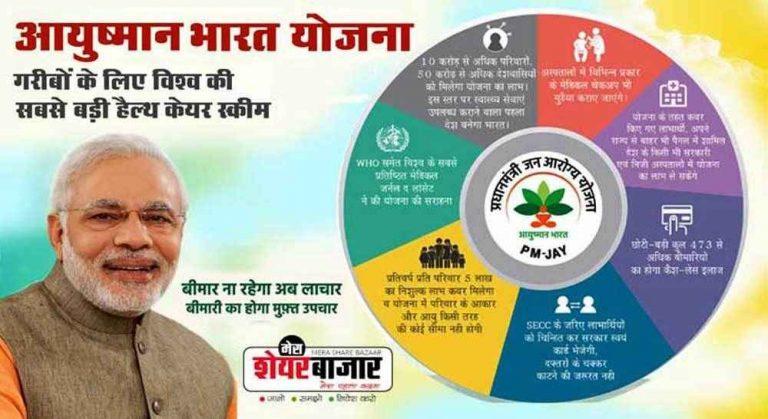 What is Ayushman Bharat Yojana (ABY)? और इस योजना का लाभ पाने के लिए क्या करें?